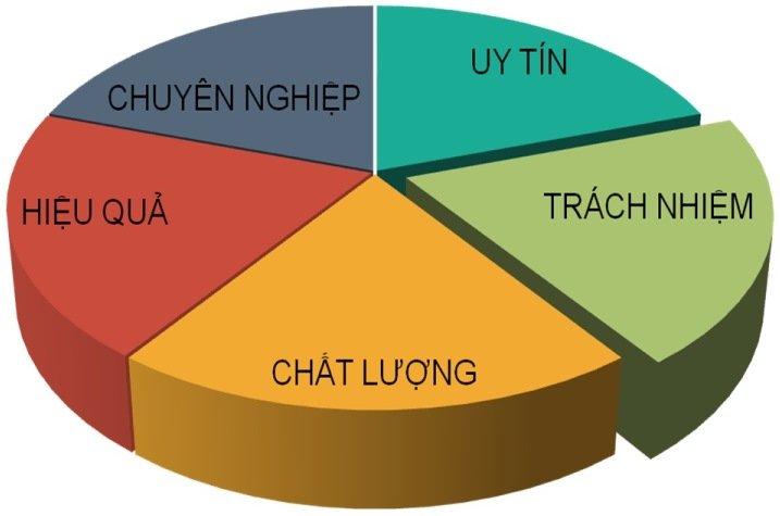 phuong cham