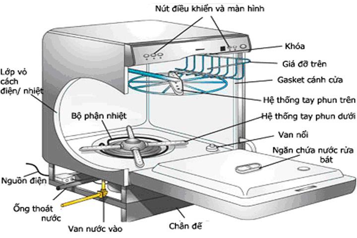 cấu tạo máy rửa bát công nghiệp