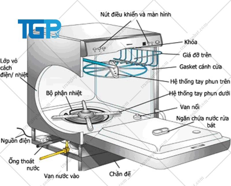 Cấu tạo máy rửa chén công nghiệp
